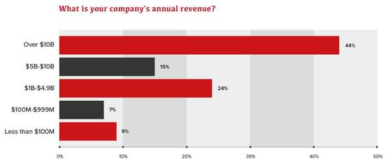 Respondent-Revenues_Chart-REVISED-(for-HubSpot).jpeg